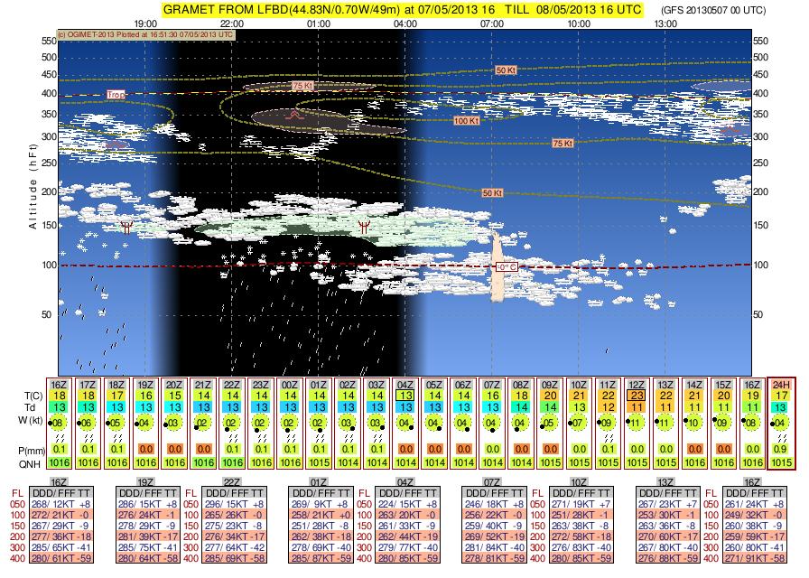 La météo graphique - GRAMET Gramet_lfbd